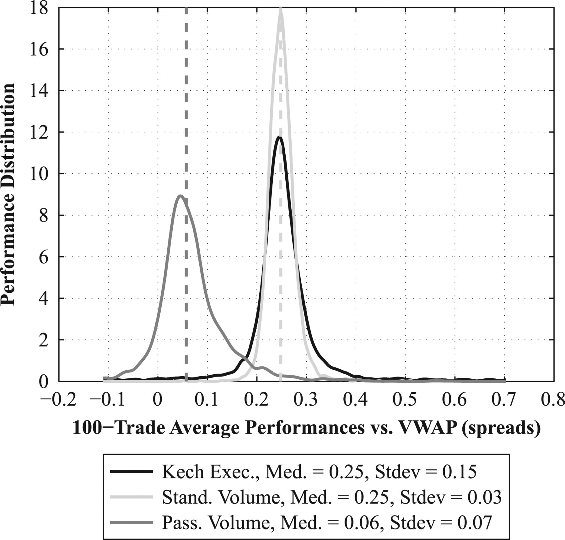 When Less Is More: Passive Volume Algos for Enhanced Performance