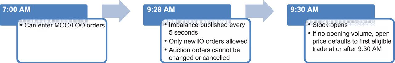 Inside the Opening Auction | The Journal of Trading