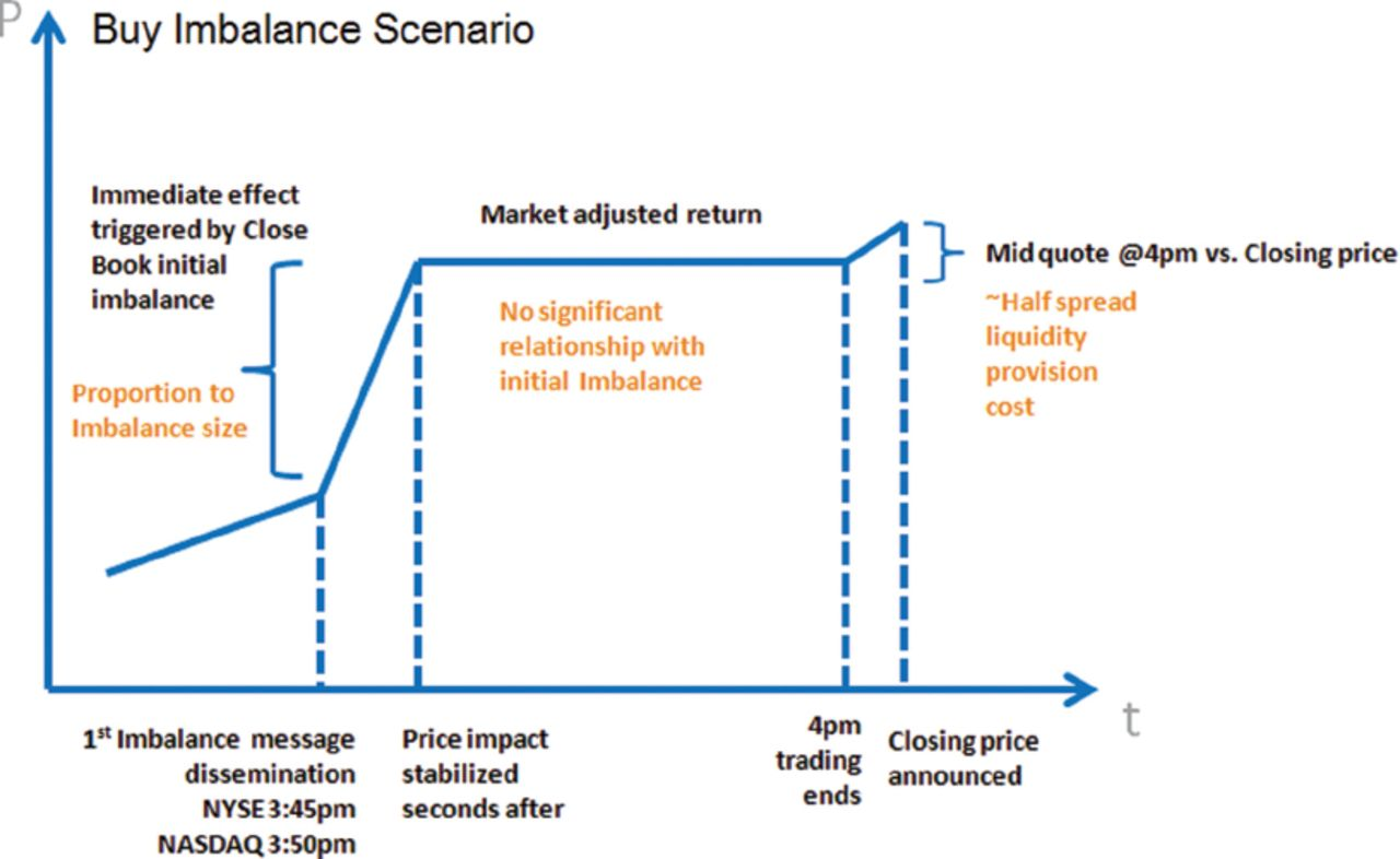 Trading around the Close | The Journal of Trading